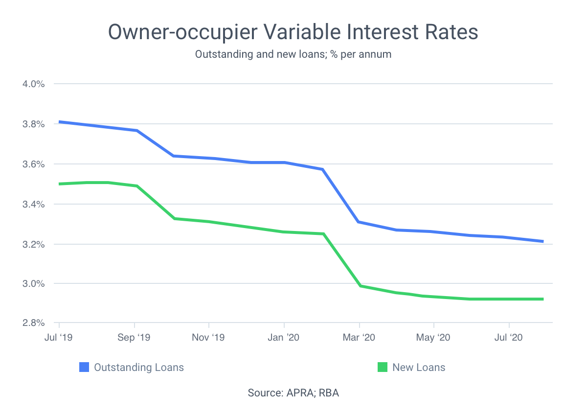 Graph showing both outstanding and new loans on the X-Axis and  owner-occupier variable interest rates on the y-axis