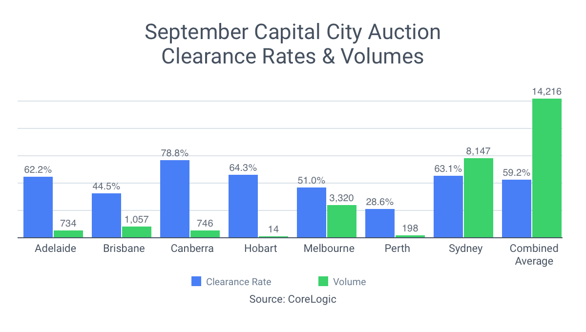Bar Graph showing September Capital City Auction Clearance Rates and Volumes across Australia's capital cities